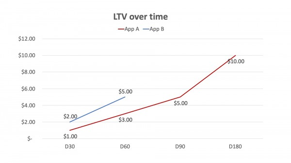 LTV of two apps over time